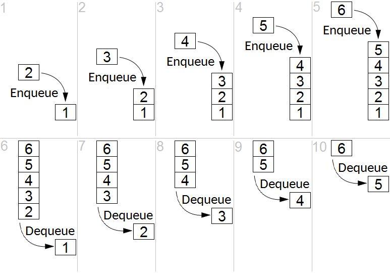 Структура данных очередь. FIFO.